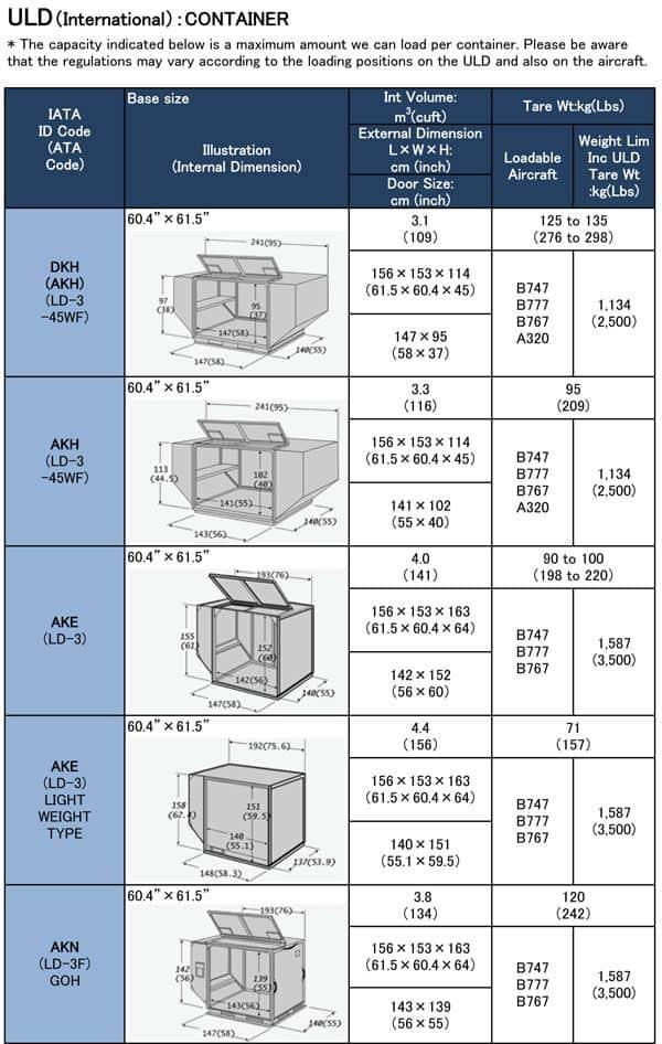 Air Freight Service - International Customs & Logistics